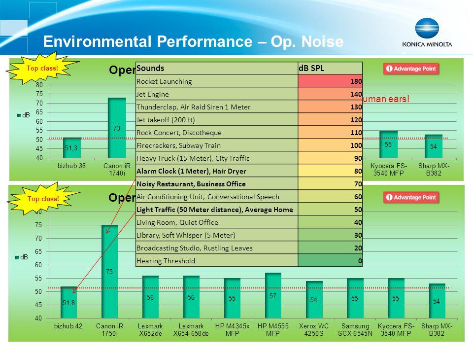 Environmental Performance – Op. Noise