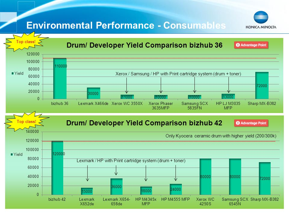 Environmental Performance - Consumables