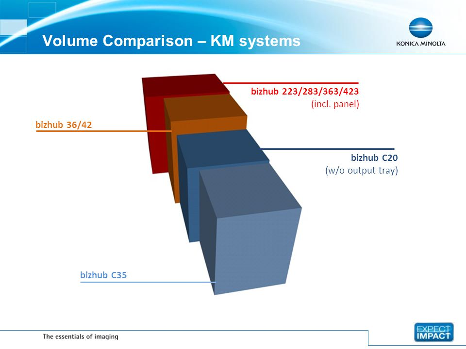 Volume Comparison – KM systems