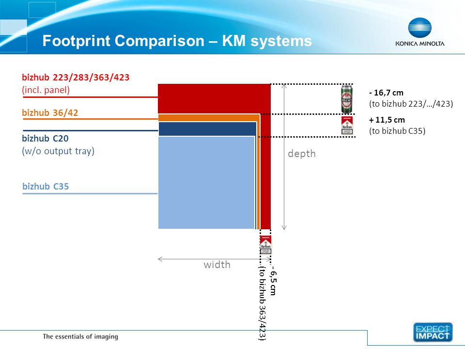 Footprint Comparison – KM systems