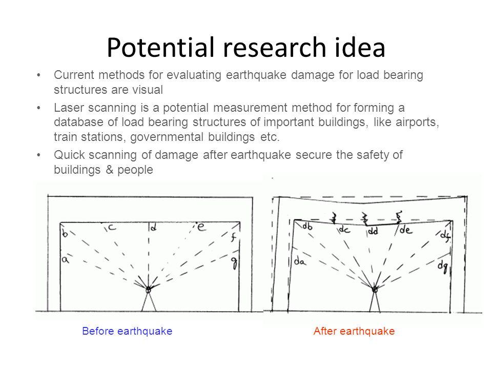 Potential research idea