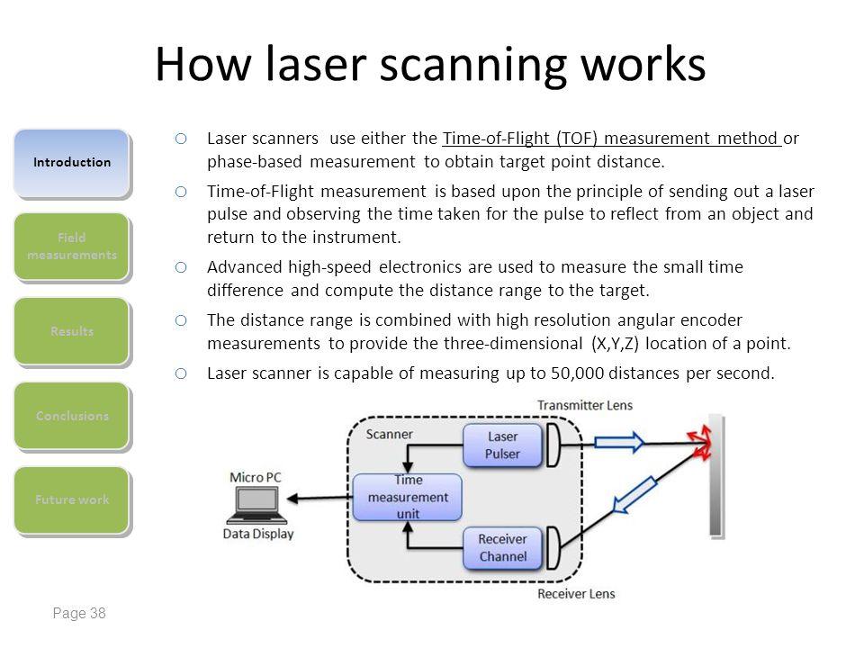 How laser scanning works