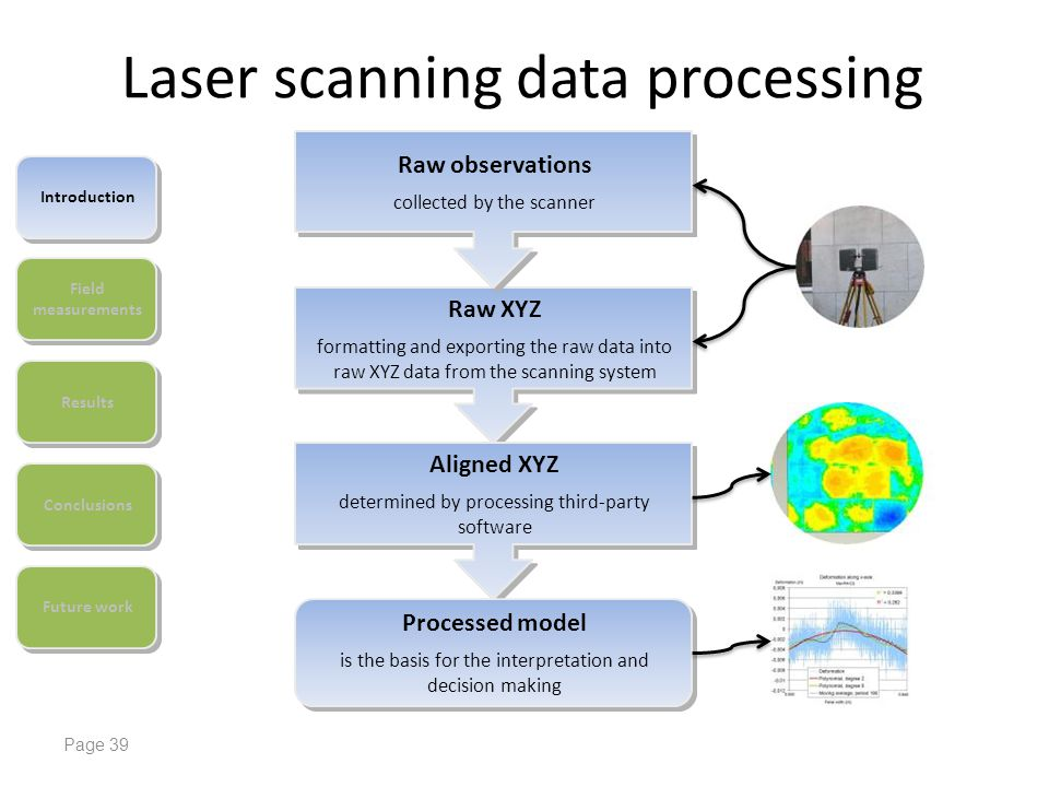 Laser scanning data processing