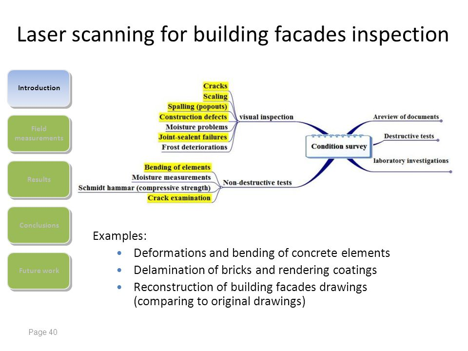 Laser scanning for building facades inspection