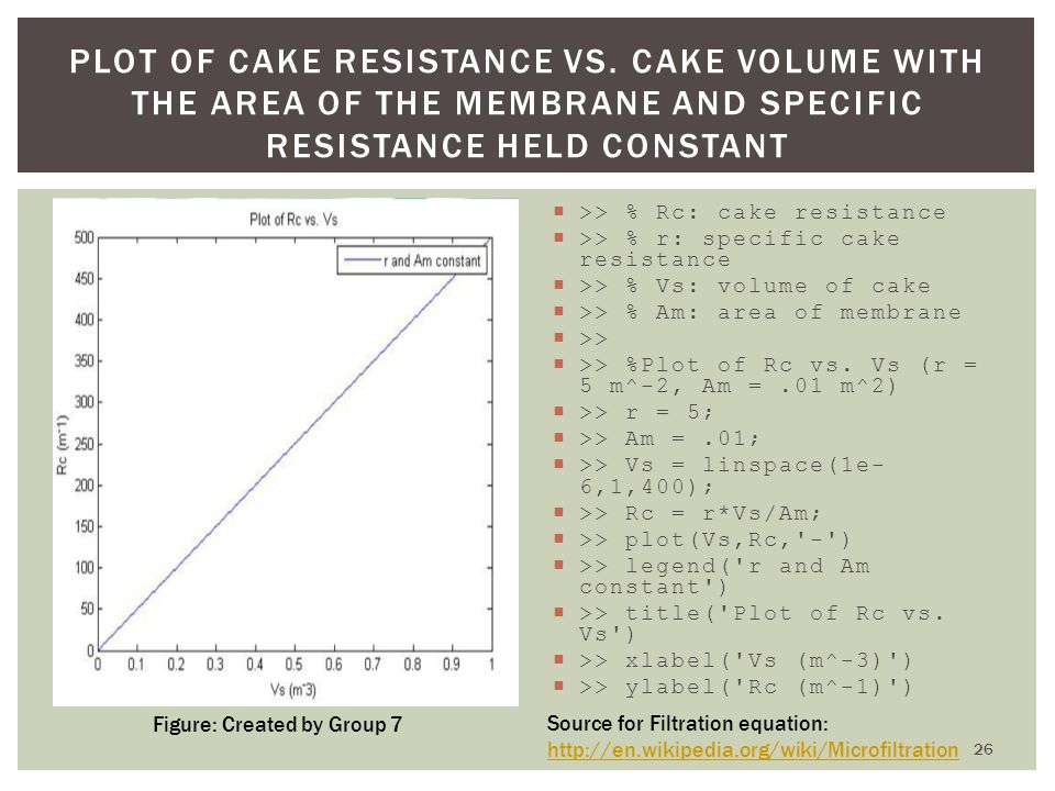 Plot of Cake Resistance vs