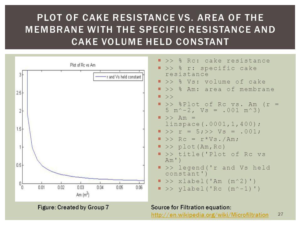 Plot of Cake Resistance vs