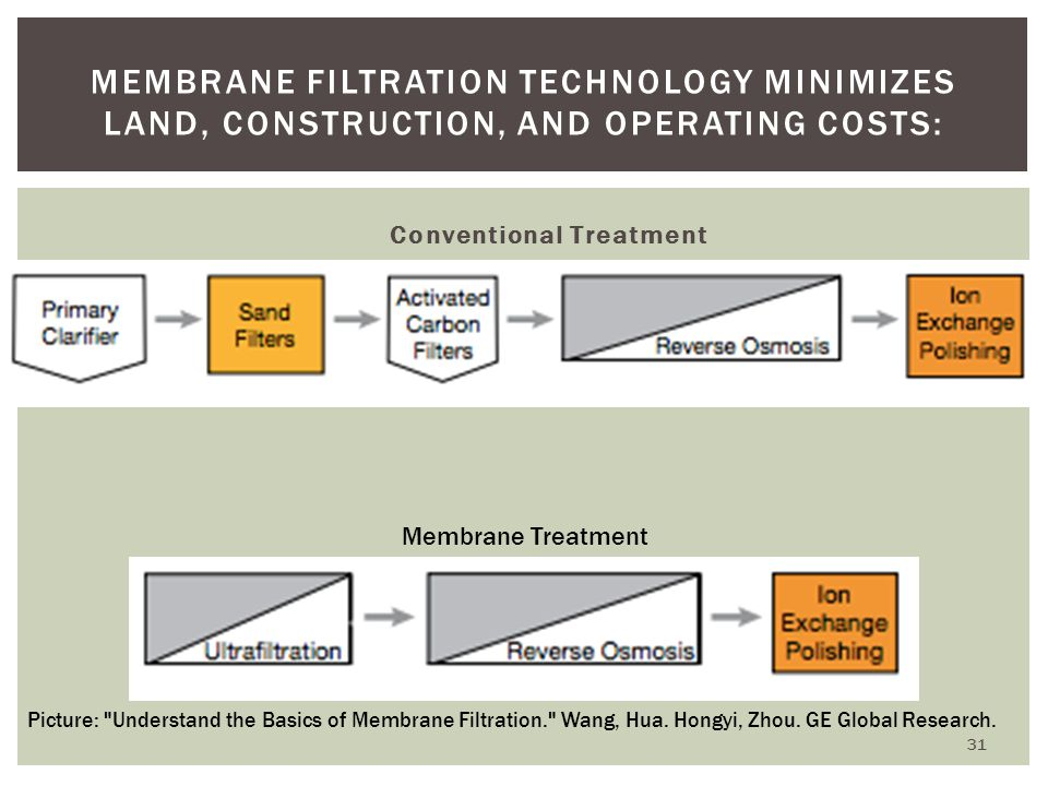Membrane filtration technology minimizes land, construction, and operating costs: