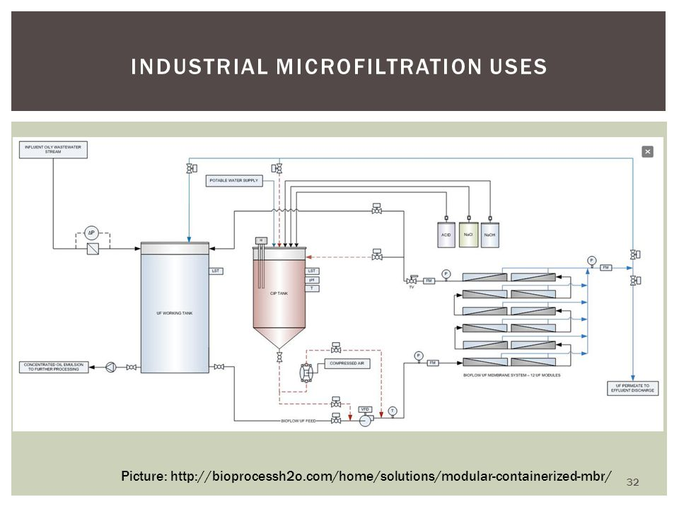 Industrial Microfiltration Uses