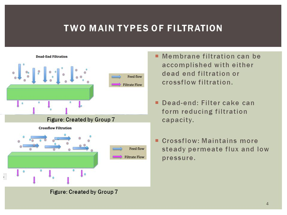 Two Main Types of Filtration
