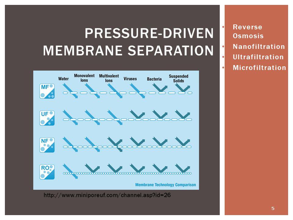 Pressure-Driven Membrane Separation