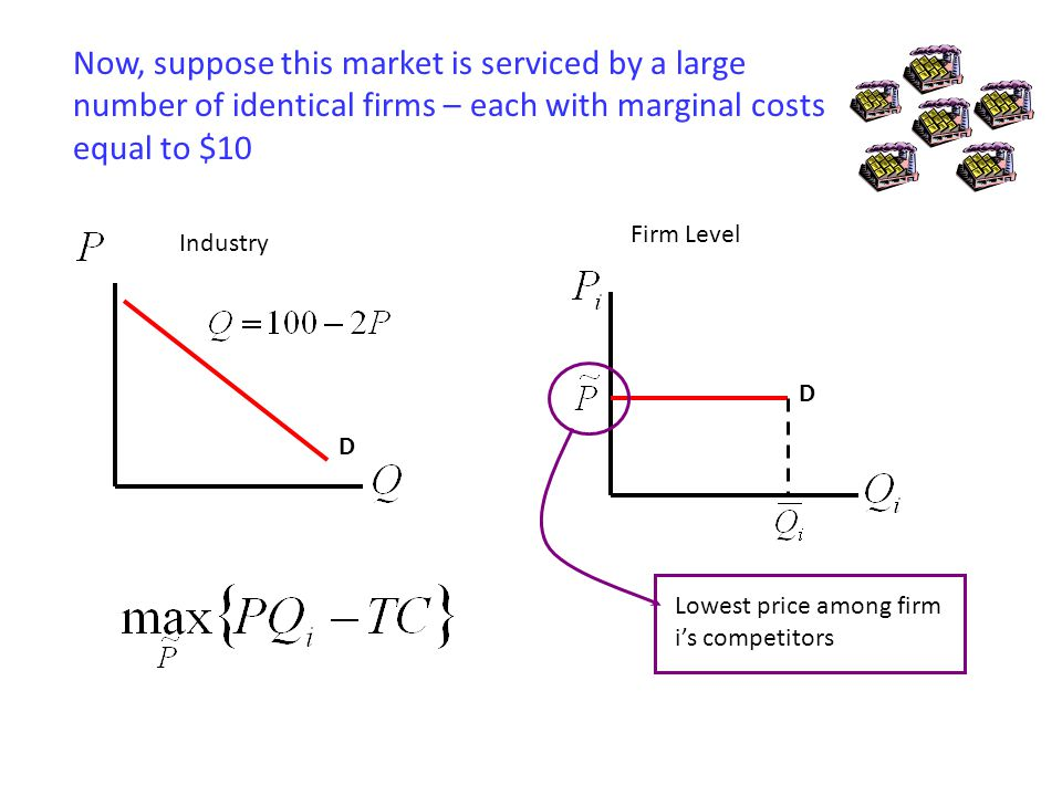 Now, suppose this market is serviced by a large number of identical firms – each with marginal costs equal to $10