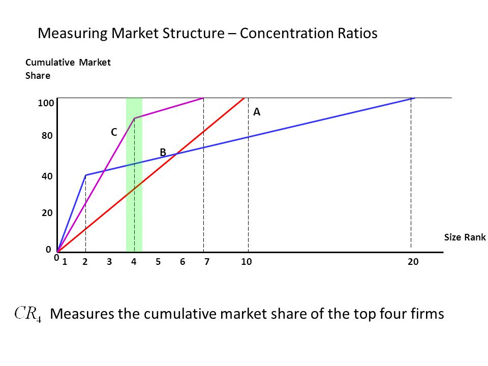 Measuring Market Structure – Concentration Ratios