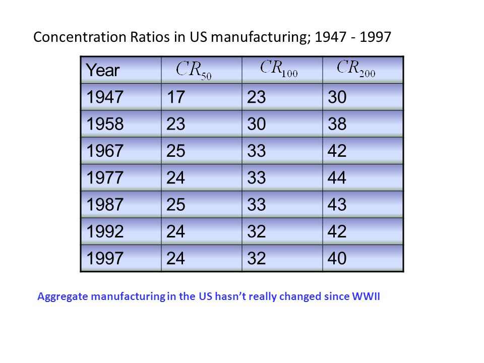Concentration Ratios in US manufacturing; 1947 - 1997
