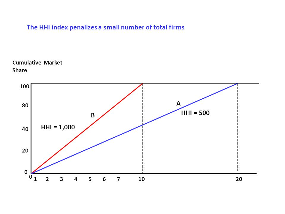 The HHI index penalizes a small number of total firms