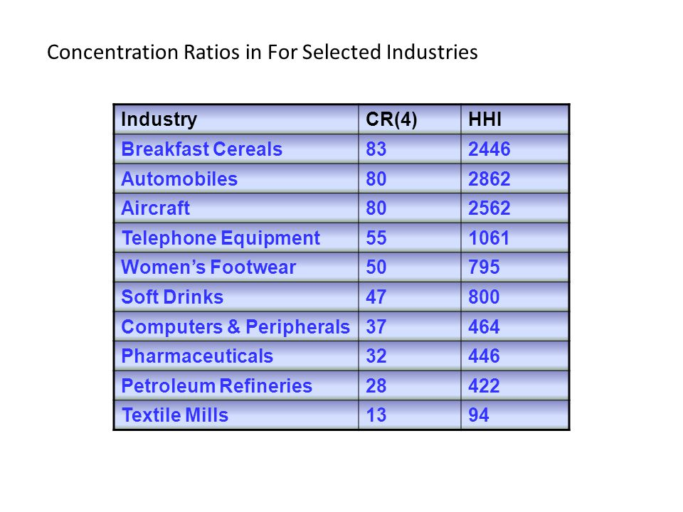 Concentration Ratios in For Selected Industries
