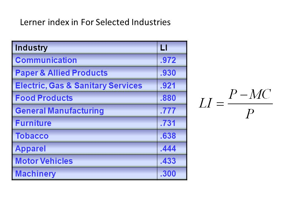 Lerner index in For Selected Industries