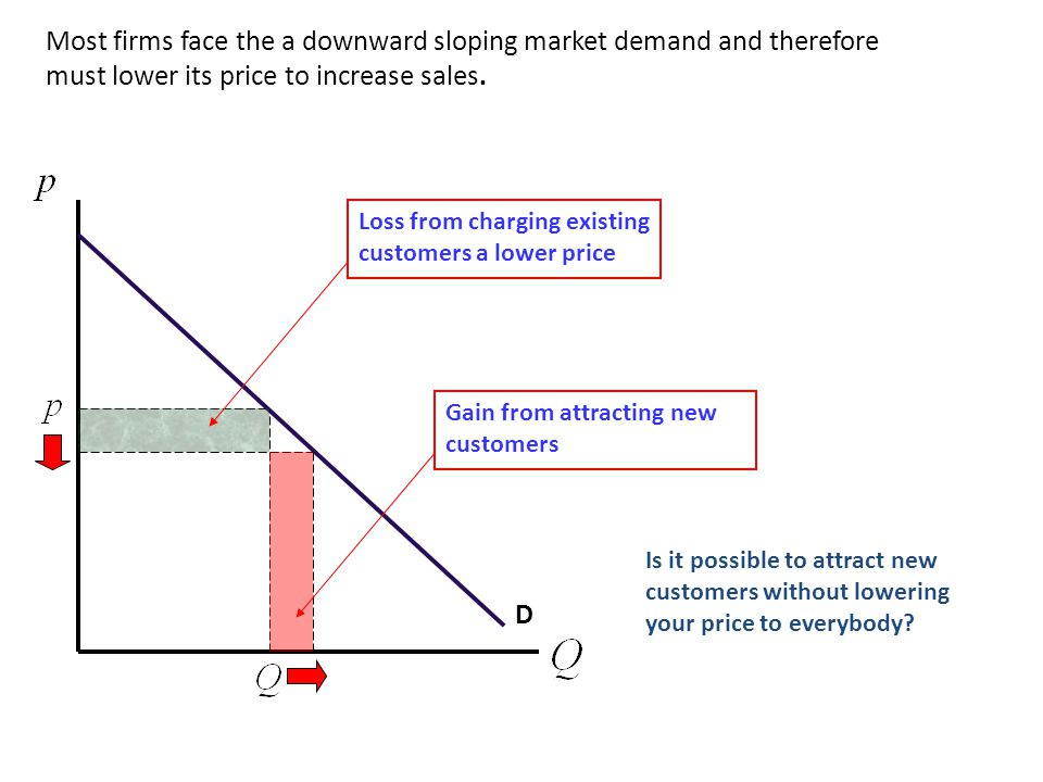 Most firms face the a downward sloping market demand and therefore must lower its price to increase sales.