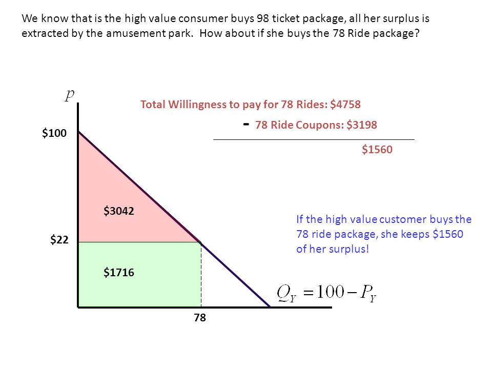 We know that is the high value consumer buys 98 ticket package, all her surplus is extracted by the amusement park. How about if she buys the 78 Ride package