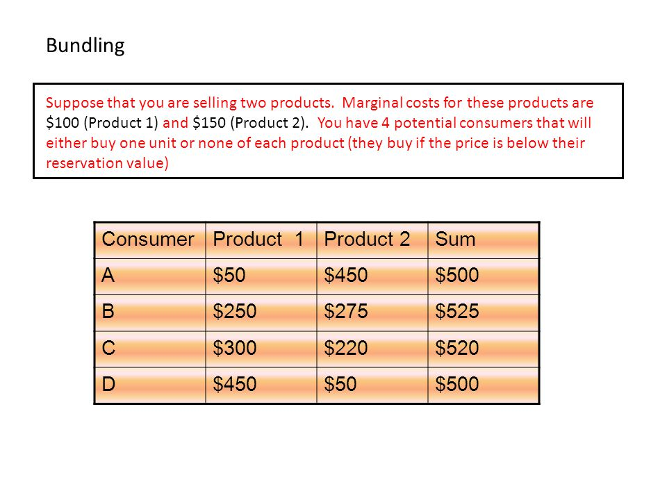 Bundling Consumer Product 1 Product 2 Sum A $50 $450 $500 B $250 $275