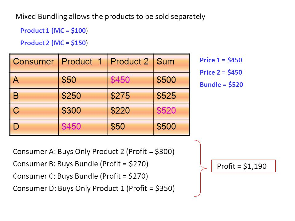 Consumer Product 1 Product 2 Sum A $50 $450 $500 B $250 $275 $525 C
