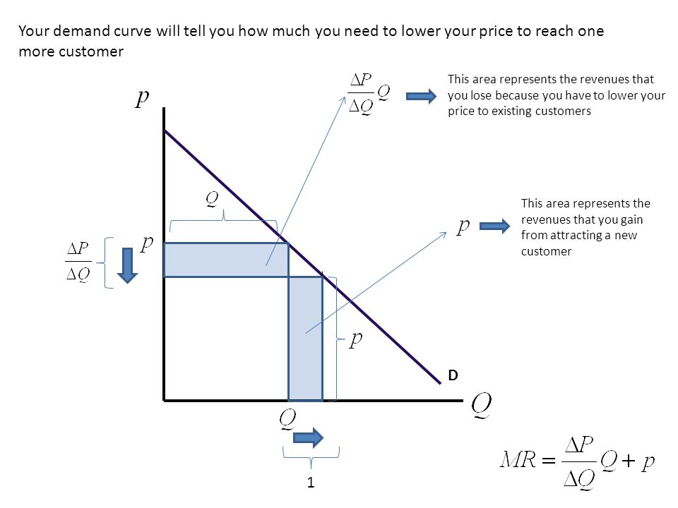 Your demand curve will tell you how much you need to lower your price to reach one more customer