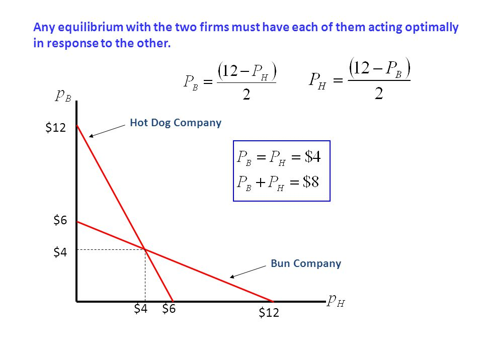 Any equilibrium with the two firms must have each of them acting optimally in response to the other.