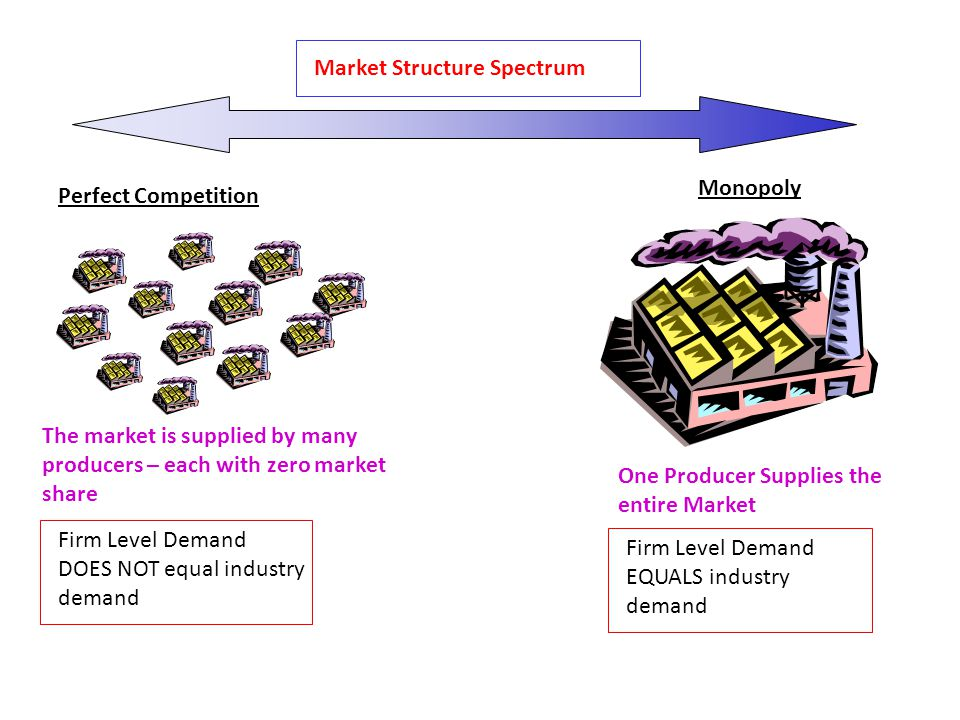 Market Structure Spectrum