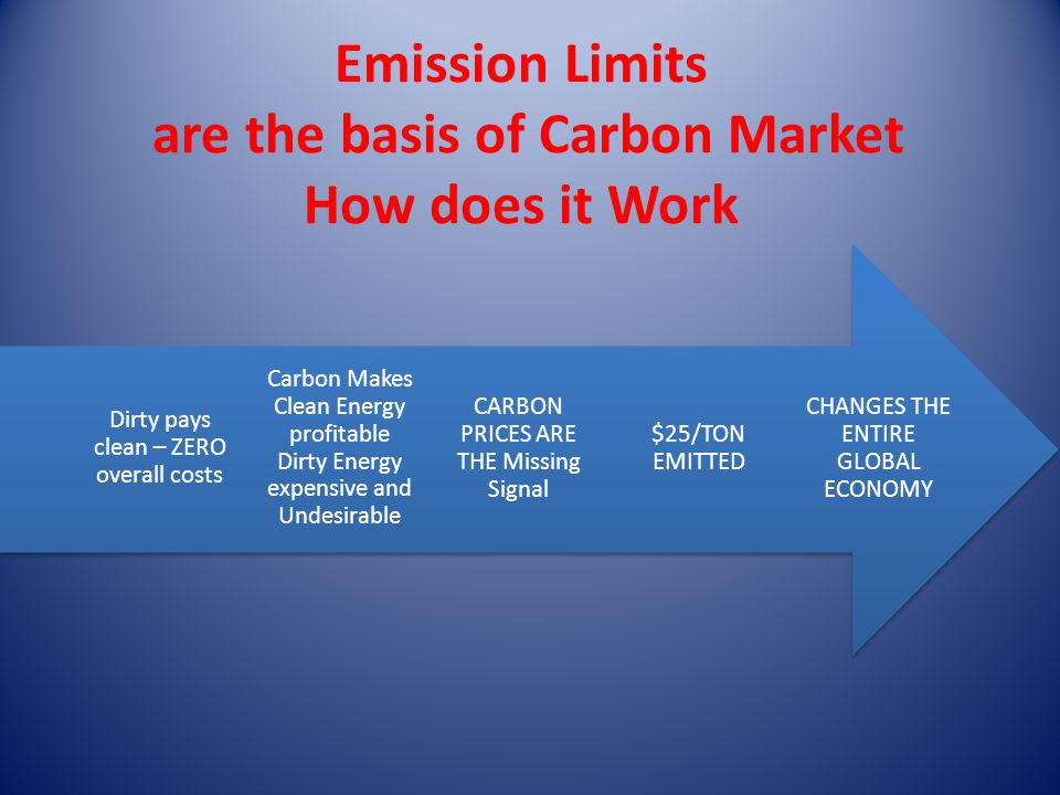 Emission Limits are the basis of Carbon Market How does it Work