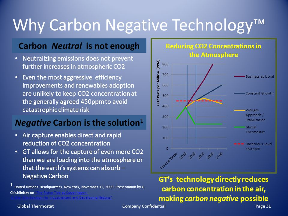 Why Carbon Negative Technology™
