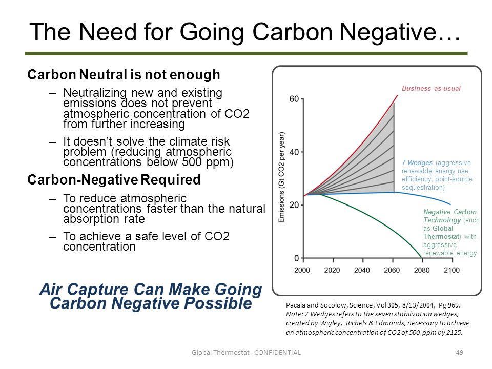 The Need for Going Carbon Negative…