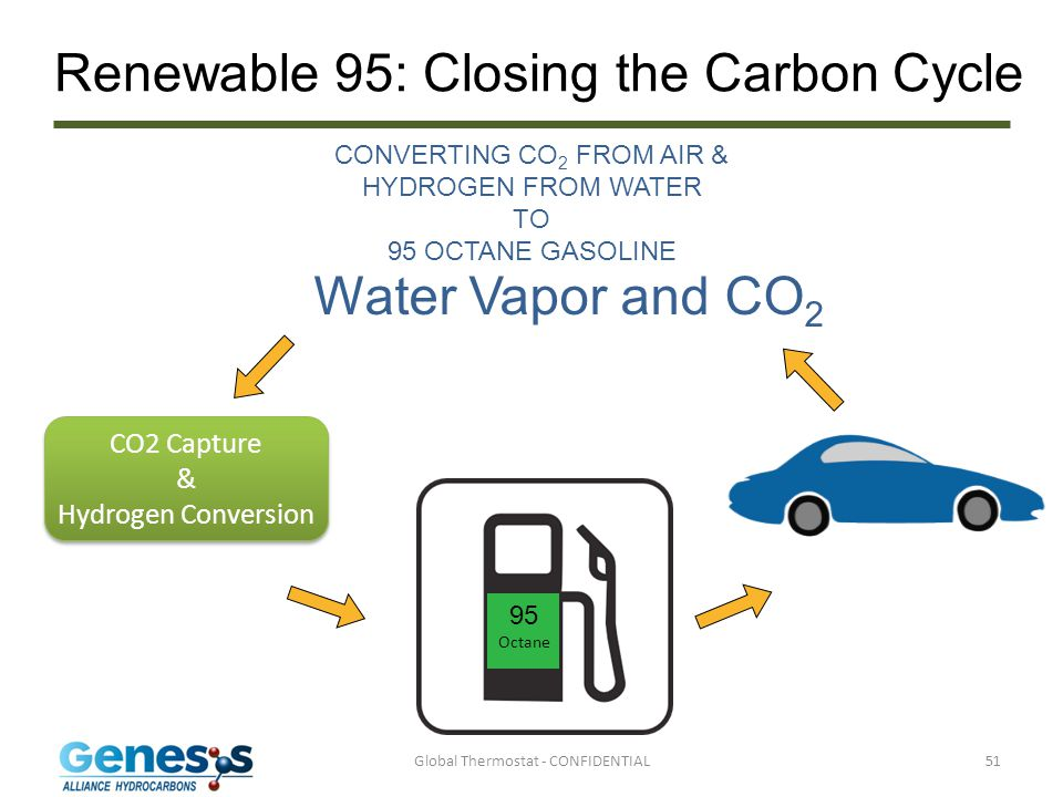 Renewable 95: Closing the Carbon Cycle
