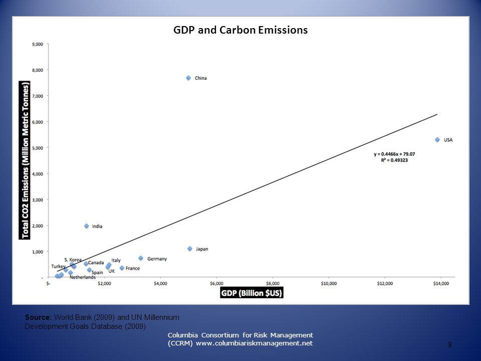 GDP and Carbon Emissions
