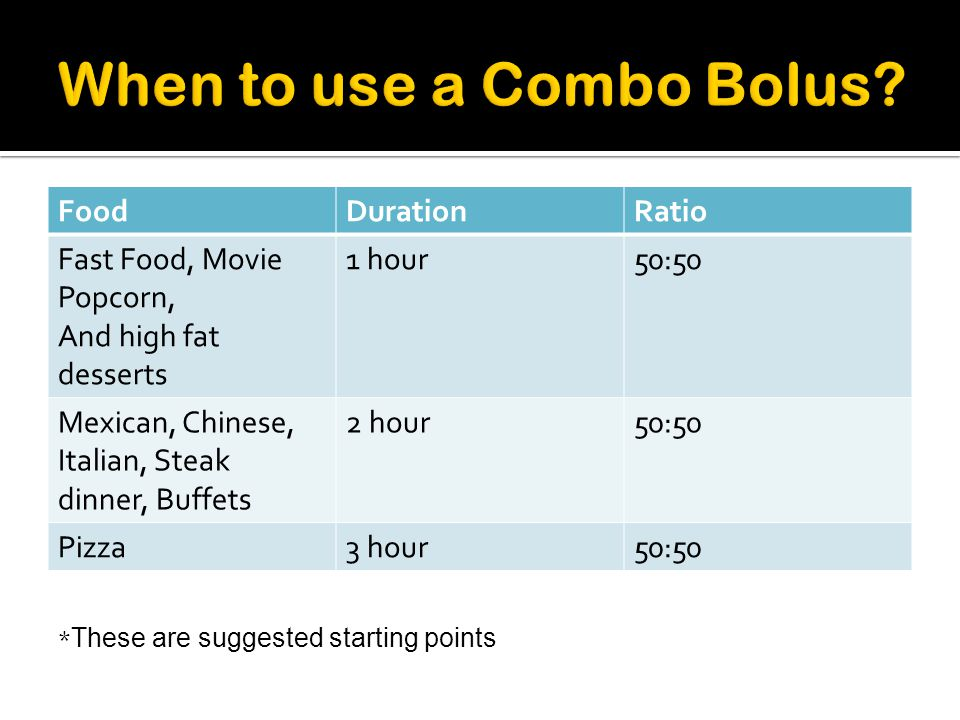 When to use a Combo Bolus