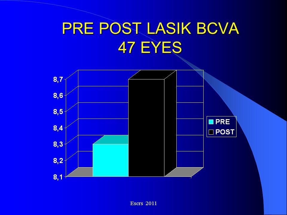 PRE POST LASIK BCVA 47 EYES