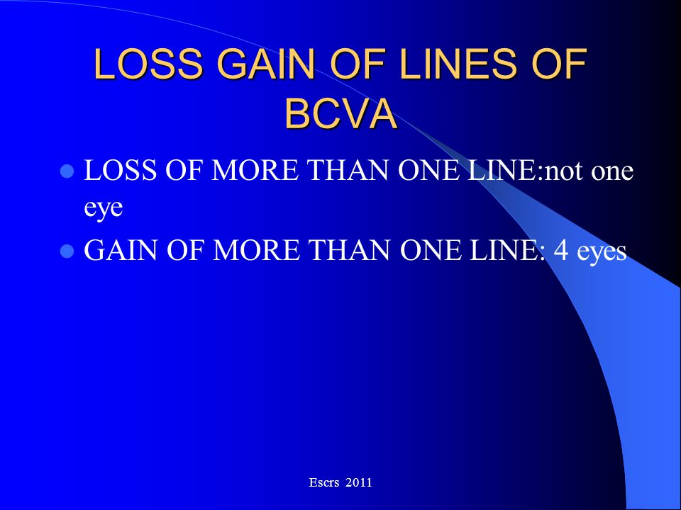 LOSS GAIN OF LINES OF BCVA