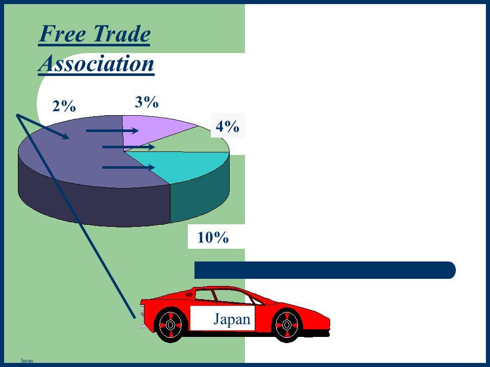 Free Trade Association 3% 2% 4% 10% Japan Japan