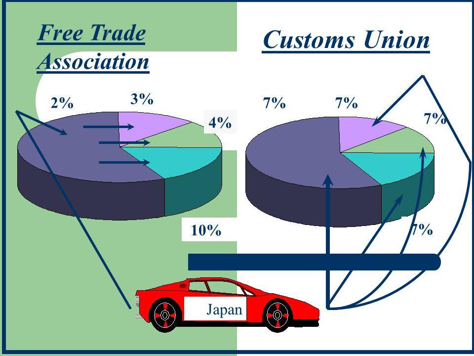 Free Trade Association Customs Union 3% 7% 2% 7% 7% 4% 10% 7% Japan