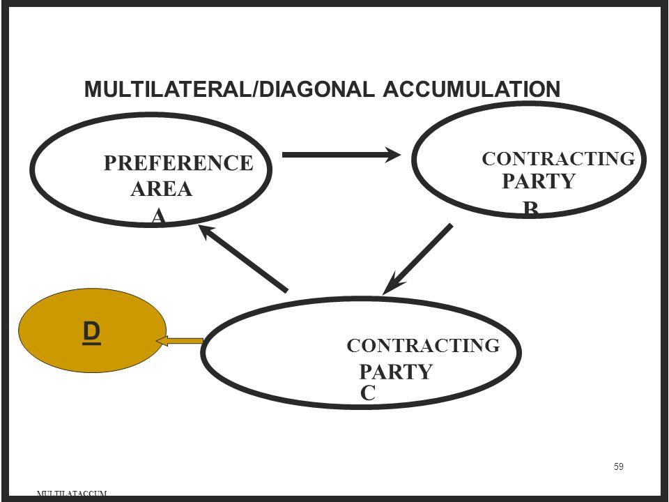 B A D MULTILATERAL/DIAGONAL ACCUMULATION PREFERENCE PARTY AREA PARTY C