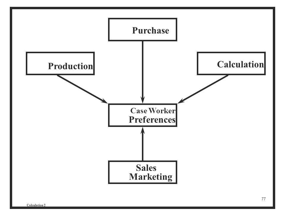 Purchase Calculation Production Preferences Sales Marketing