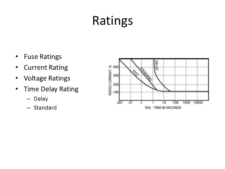 Ratings Fuse Ratings Current Rating Voltage Ratings Time Delay Rating