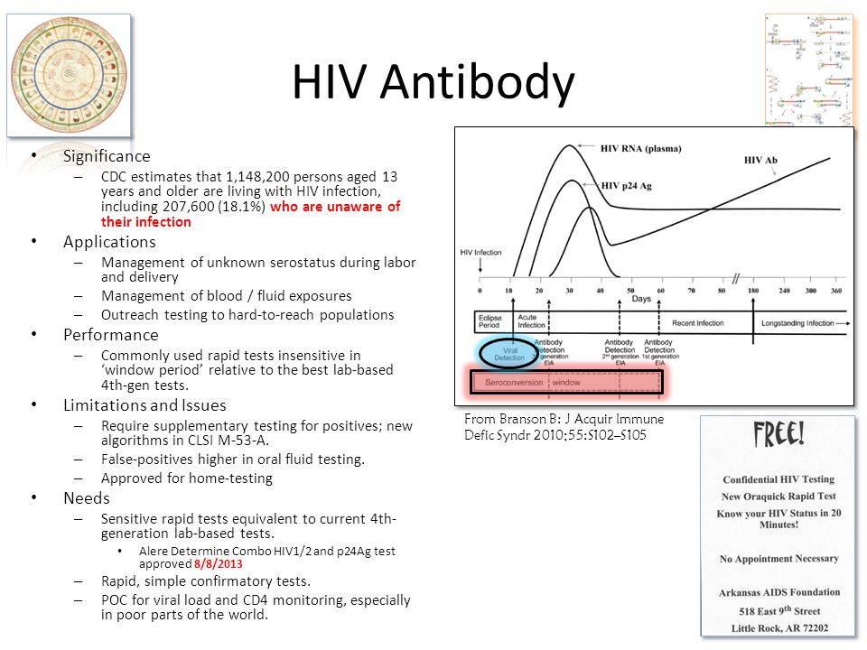 HIV Antibody Significance Applications Performance