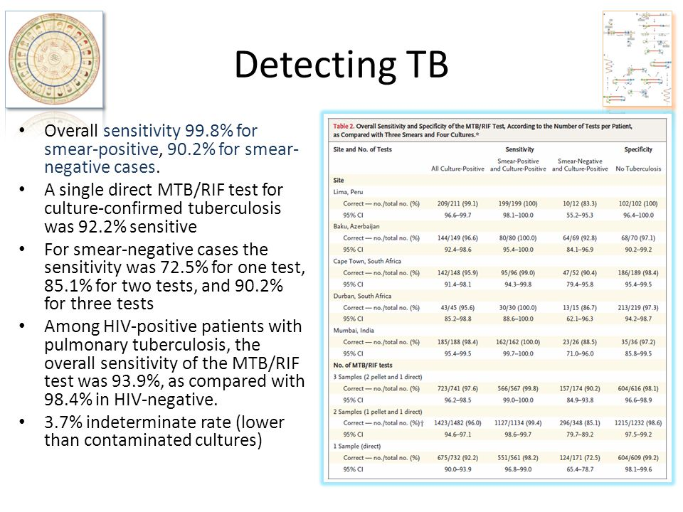 Detecting TB Overall sensitivity 99.8% for smear-positive, 90.2% for smear-negative cases.