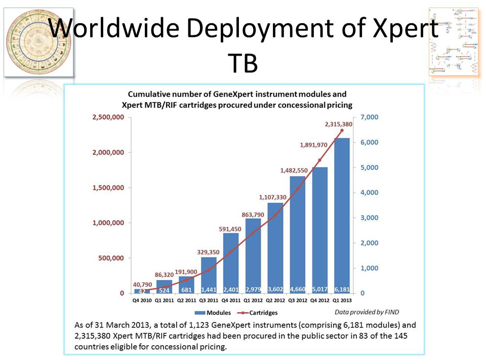Worldwide Deployment of Xpert TB