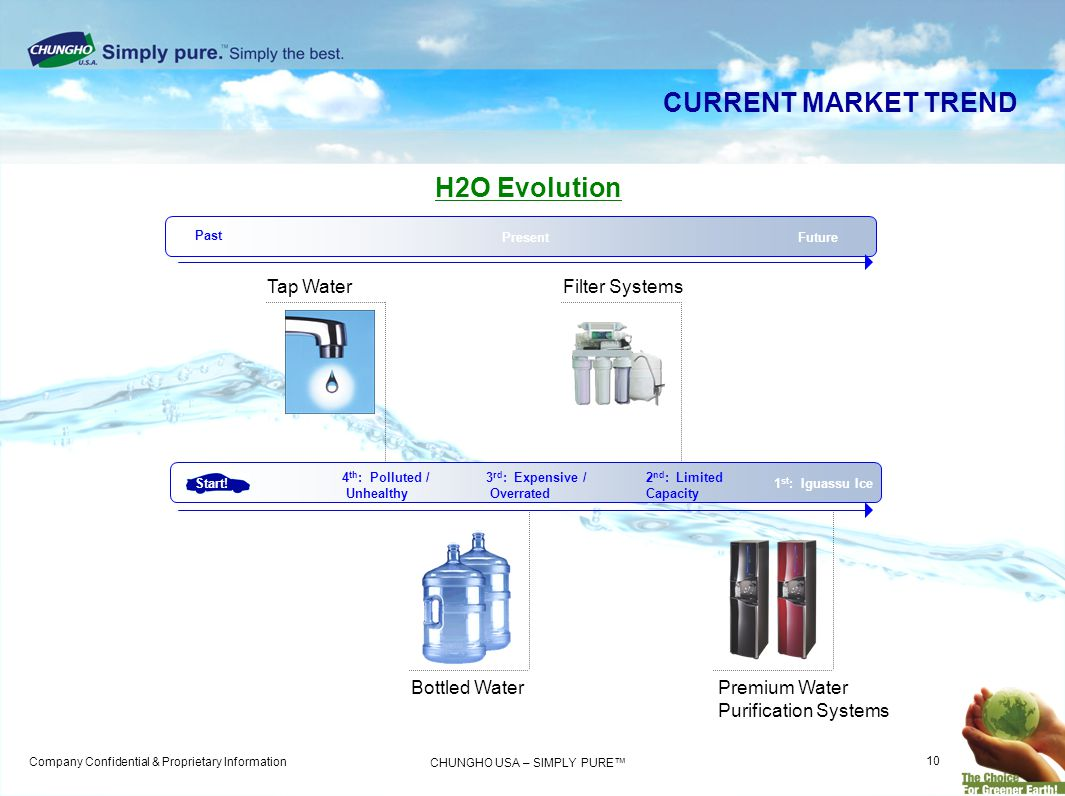 CURRENT MARKET TREND H2O Evolution Tap Water Filter Systems