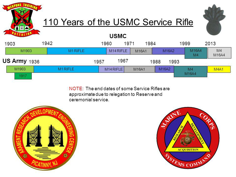 110 Years of the USMC Service Rifle