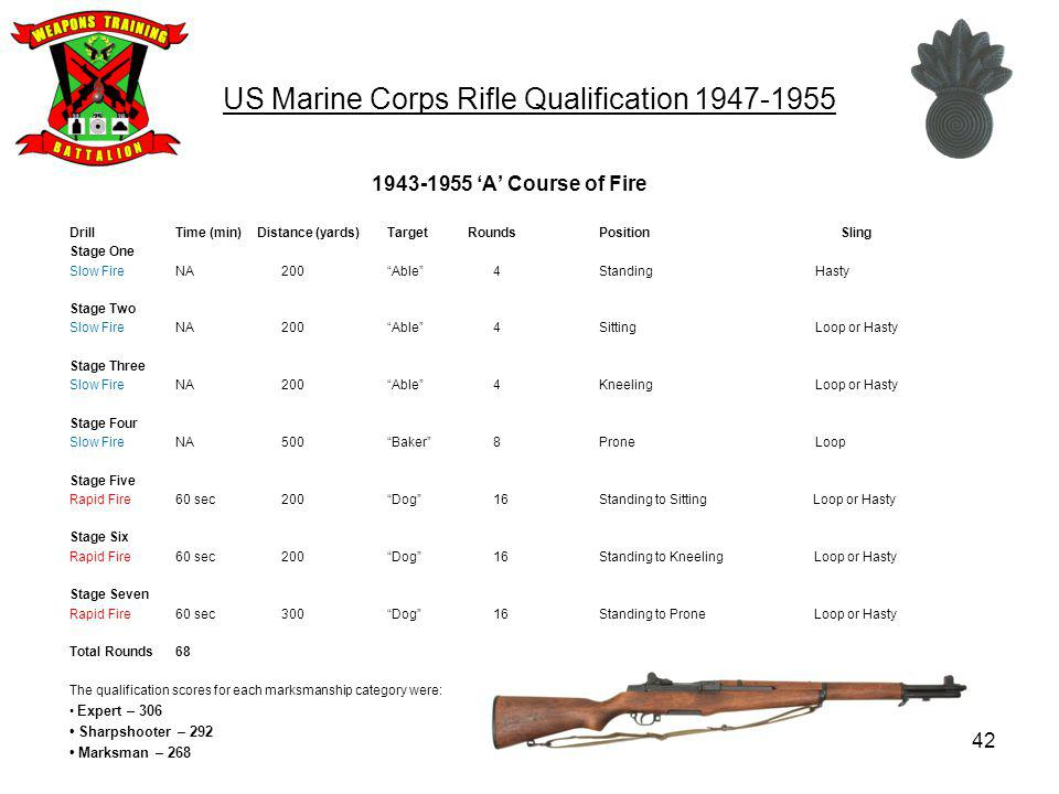 US Marine Corps Rifle Qualification 1947-1955