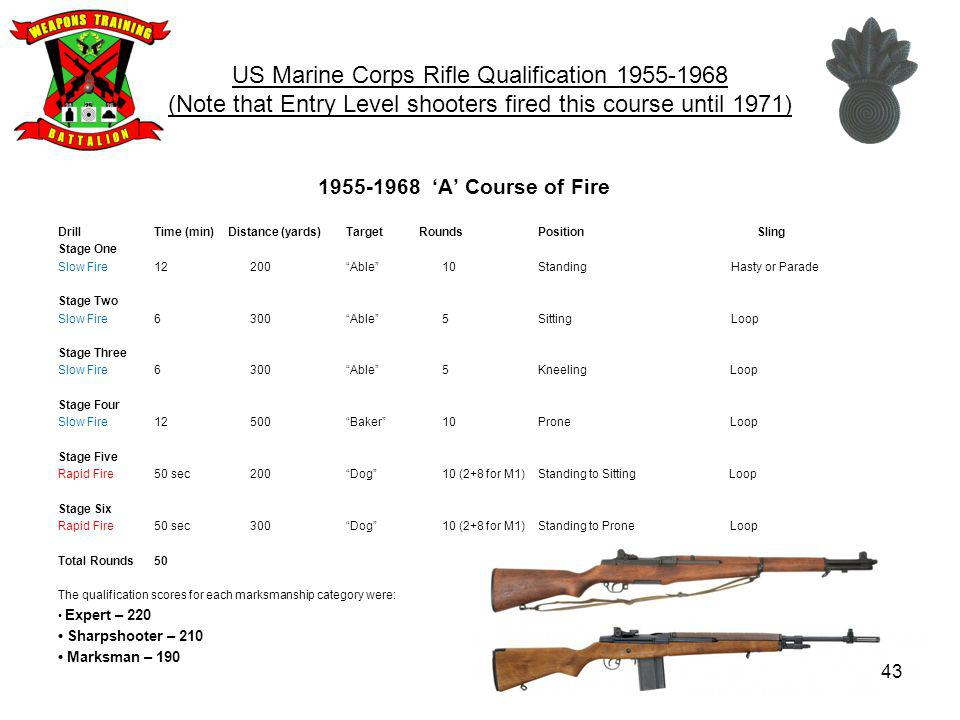 US Marine Corps Rifle Qualification 1955-1968 (Note that Entry Level shooters fired this course until 1971)