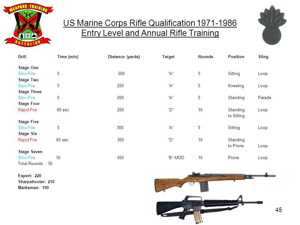 US Marine Corps Rifle Qualification 1971-1986 Entry Level and Annual Rifle Training