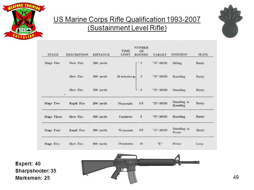 US Marine Corps Rifle Qualification 1993-2007 (Sustainment Level Rifle)