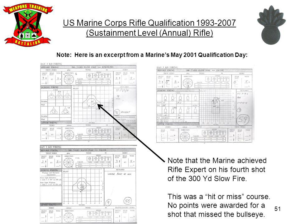 US Marine Corps Rifle Qualification (Sustainment Level (Annual) Rifle)